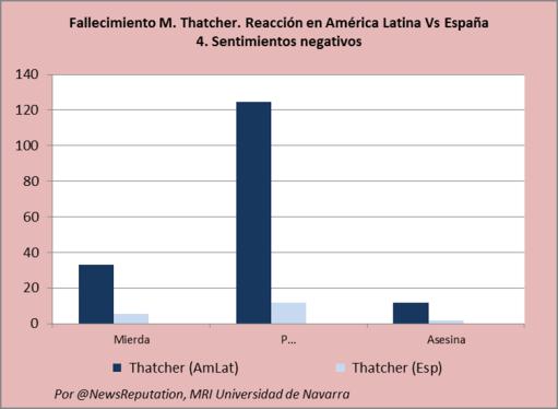 peso de los insultos a margaret thatcher en twitter argentina chile espana reputacion muerte abril 2013