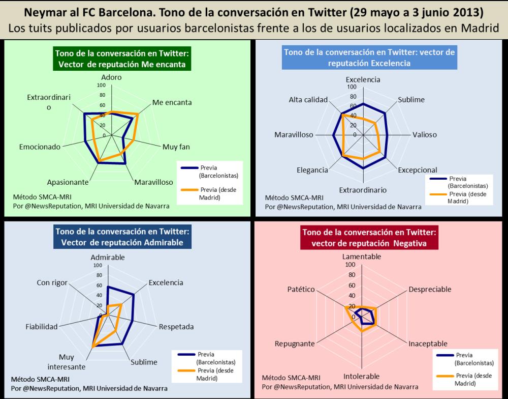 presentacion de neymar en barca analisis reputacion reaccion entre barcelonistas y en madrid twitter sentimiento junio 2013