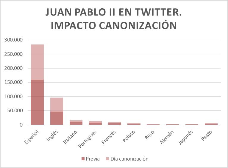 imapcto canonizacion juan pablo II por idiomas en twitter