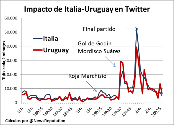 Impacto Italia Uruguay en Twitter durante partido