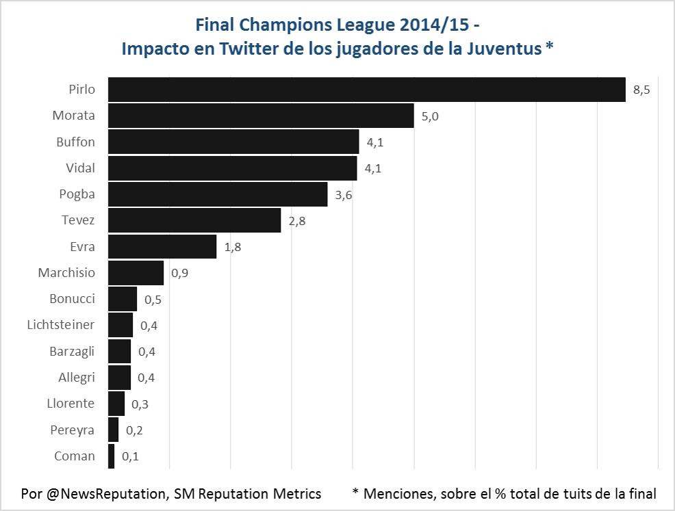 Impacto final de champions 2015 jugadores juventus