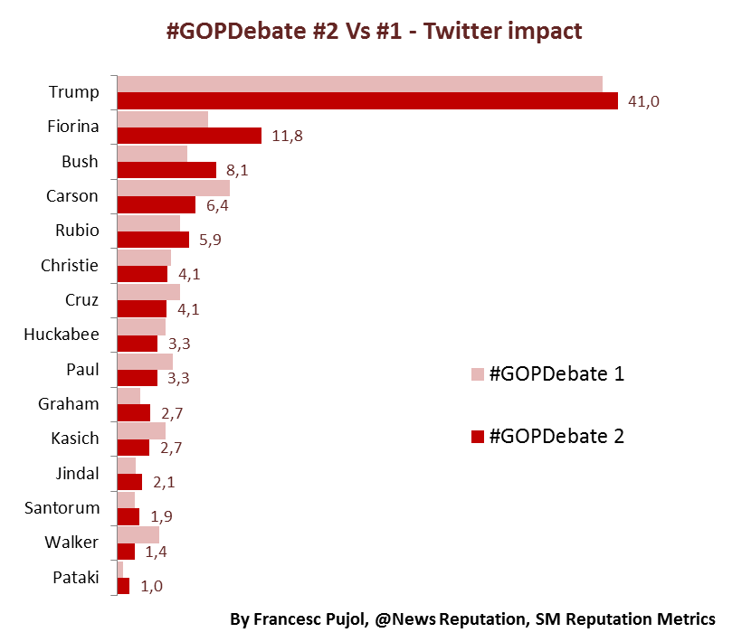 gopdebate cnn vs fox twitter impact